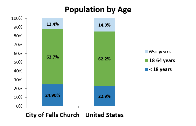2017 Population by Age